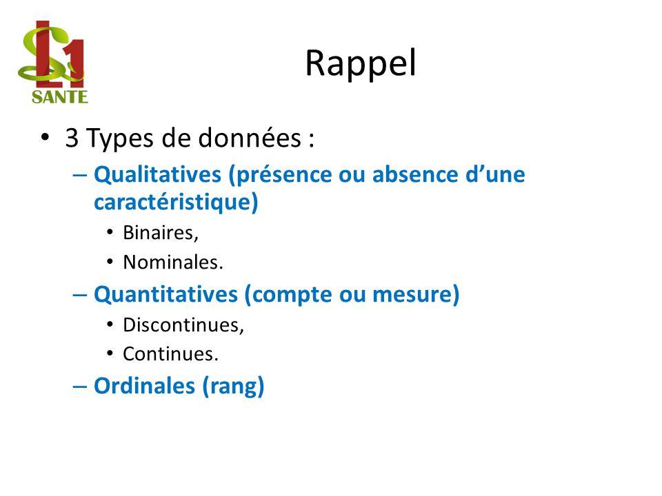 Rappel 3 Types de données : – Qualitatives (présence ou absence dune caractéristique) Binaires, Nominales.