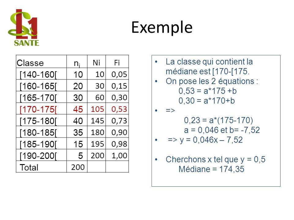 Classenini NiFi [140-160[10 0,05 [160-165[20 300,15 [165-170[30 600,30 [170-175[45 1050,53 [175-180[40 1450,73 [180-185[35 1800,90 [185-190[15 1950,98 [190-200[ 5 2001,00 Total 200 La classe qui contient la médiane est [170-[175.