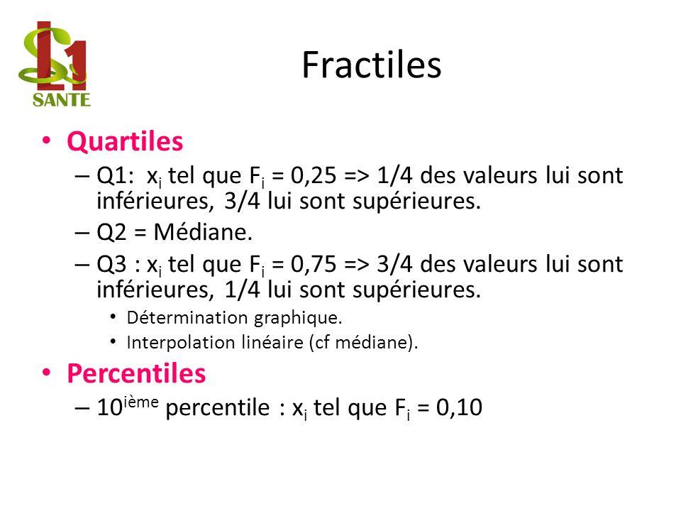 Fractiles Quartiles – Q1: x i tel que F i = 0,25 => 1/4 des valeurs lui sont inférieures, 3/4 lui sont supérieures.