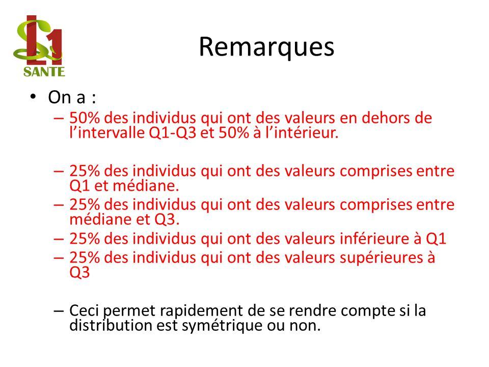 Remarques On a : – 50% des individus qui ont des valeurs en dehors de lintervalle Q1-Q3 et 50% à lintérieur.