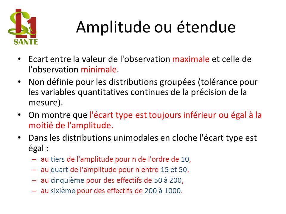Amplitude ou étendue Ecart entre la valeur de l observation maximale et celle de l observation minimale.