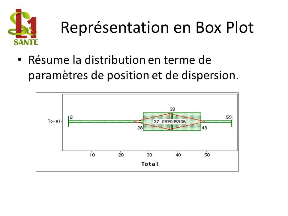 Représentation en Box Plot Résume la distribution en terme de paramètres de position et de dispersion.