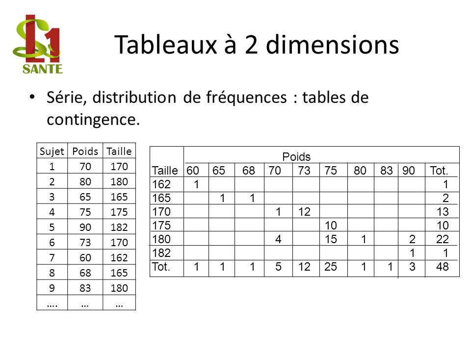 Tableaux à 2 dimensions Série, distribution de fréquences : tables de contingence.