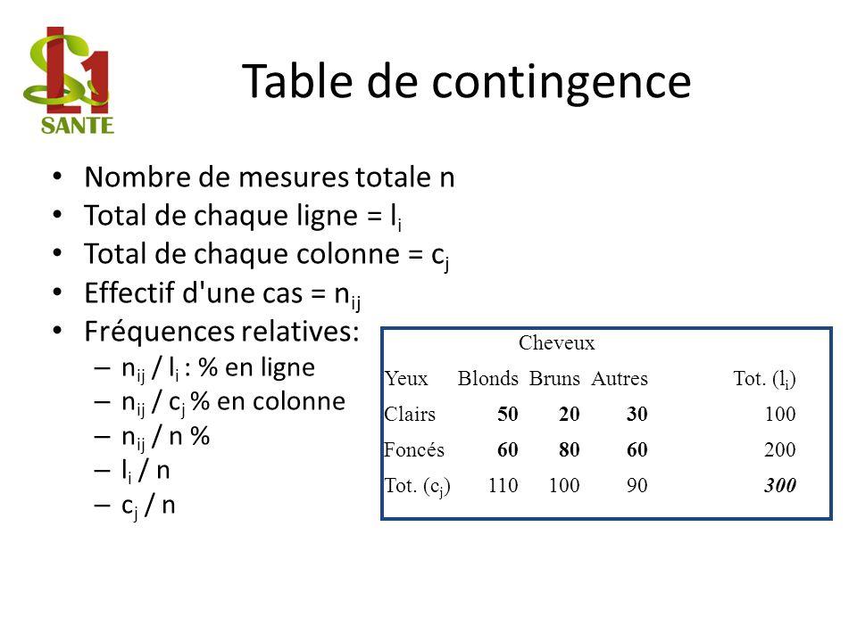 Table de contingence Nombre de mesures totale n Total de chaque ligne = l i Total de chaque colonne = c j Effectif d une cas = n ij Fréquences relatives: – n ij / l i : % en ligne – n ij / c j % en colonne – n ij / n % – l i / n – c j / n Cheveux YeuxBlondsBrunsAutresTot.