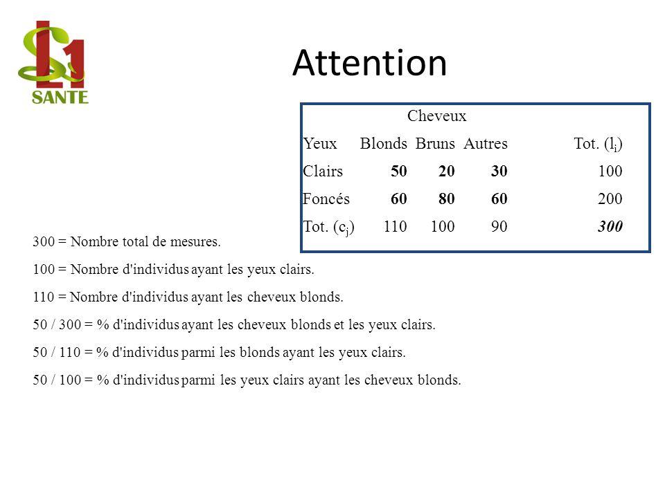Attention Cheveux YeuxBlondsBrunsAutresTot.(l i ) Clairs502030100 Foncés608060200 Tot.