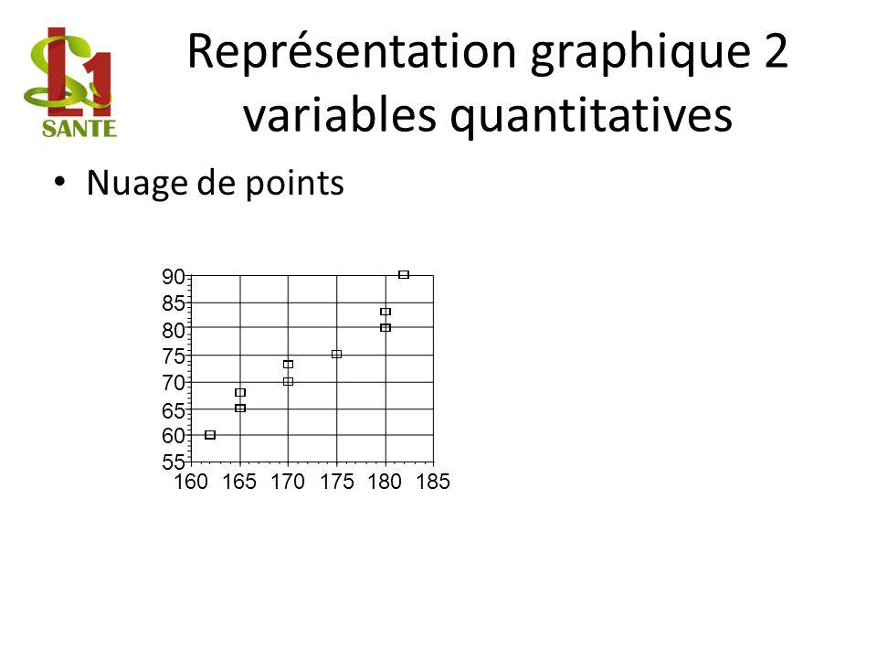 Représentation graphique 2 variables quantitatives Nuage de points 55 60 65 70 75 80 85 90 160165170175180185