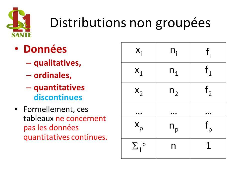 Distributions non groupées Données – qualitatives, – ordinales, – quantitatives discontinues Formellement, ces tableaux ne concernent pas les données quantitatives continues.
