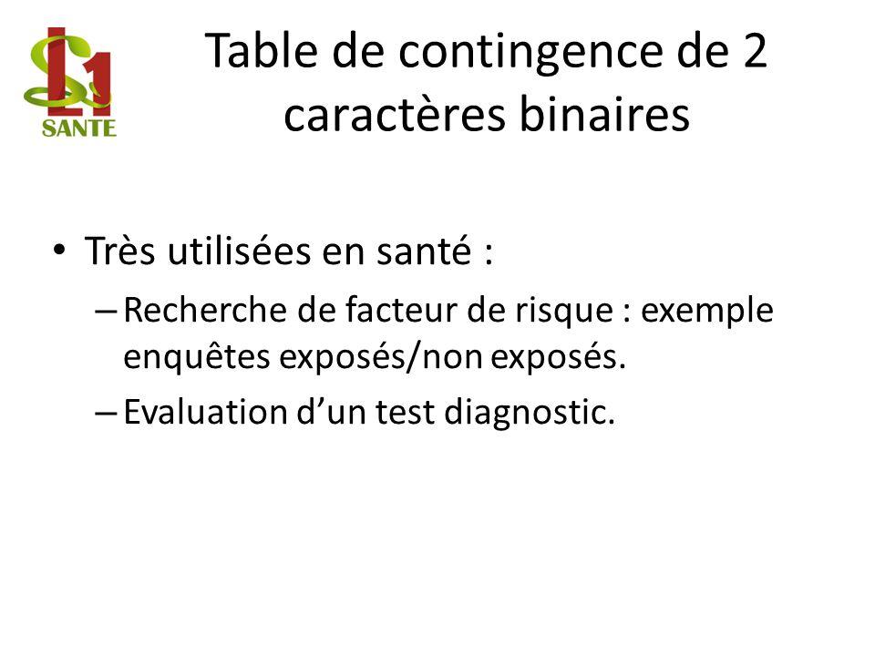 Table de contingence de 2 caractères binaires Très utilisées en santé : – Recherche de facteur de risque : exemple enquêtes exposés/non exposés.