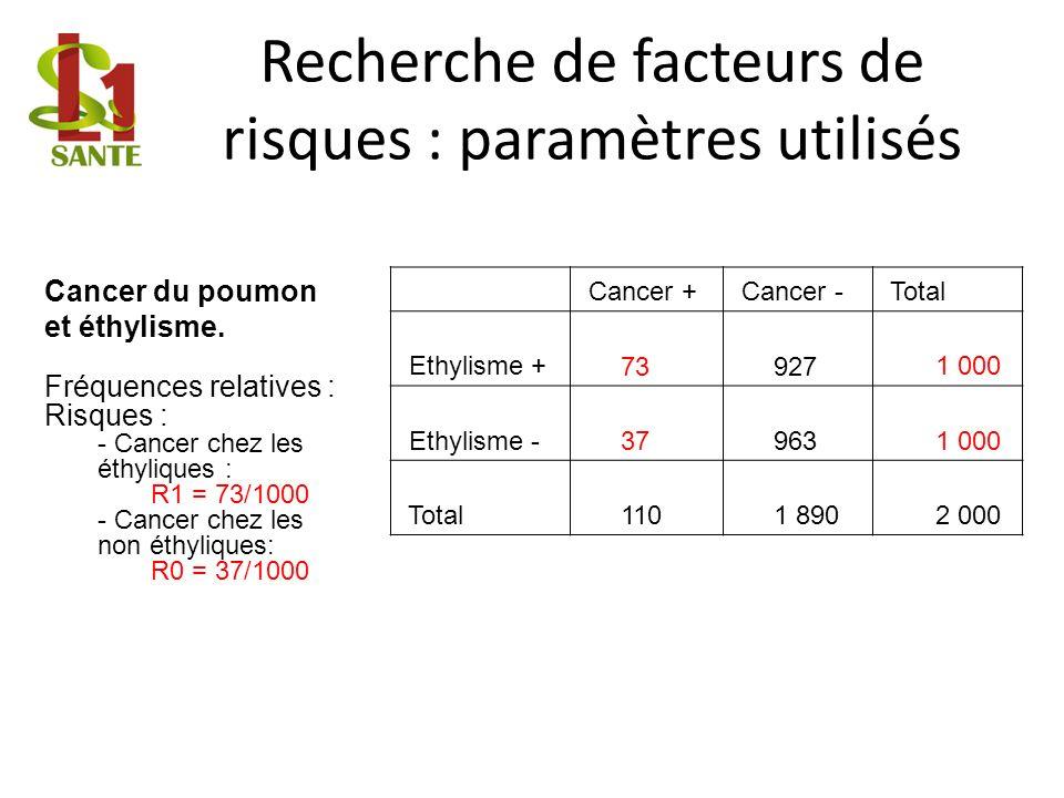 Recherche de facteurs de risques : paramètres utilisés Cancer + Cancer - Total Ethylisme + 73 927 1 000 Ethylisme - 37 963 1 000 Total 110 1 890 2 000 Cancer du poumon et éthylisme.