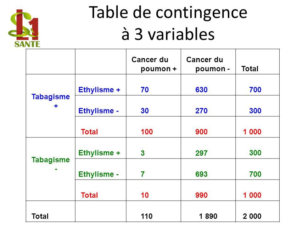 Table de contingence à 3 variables Cancer du poumon + Cancer du poumon - Total Tabagisme + Ethylisme + 70 630 700 Ethylisme - 30 270 300 Total 100 900 1 000 Tabagisme - Ethylisme + 3 297 300 Ethylisme - 7 693 700 Total 10 990 1 000 Total 110 1 890 2 000