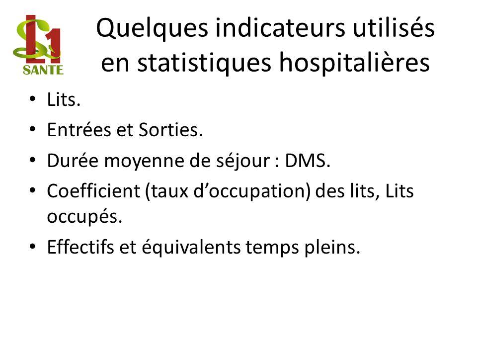 Quelques indicateurs utilisés en statistiques hospitalières Lits.
