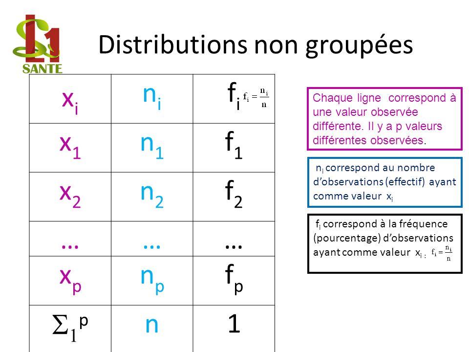 xixi nini fifi x1x1 n1n1 f1f1 x2x2 n2n2 f2f2 ……… xpxp npnp fpfp p n1 Distributions non groupées Chaque ligne correspond à une valeur observée différente.