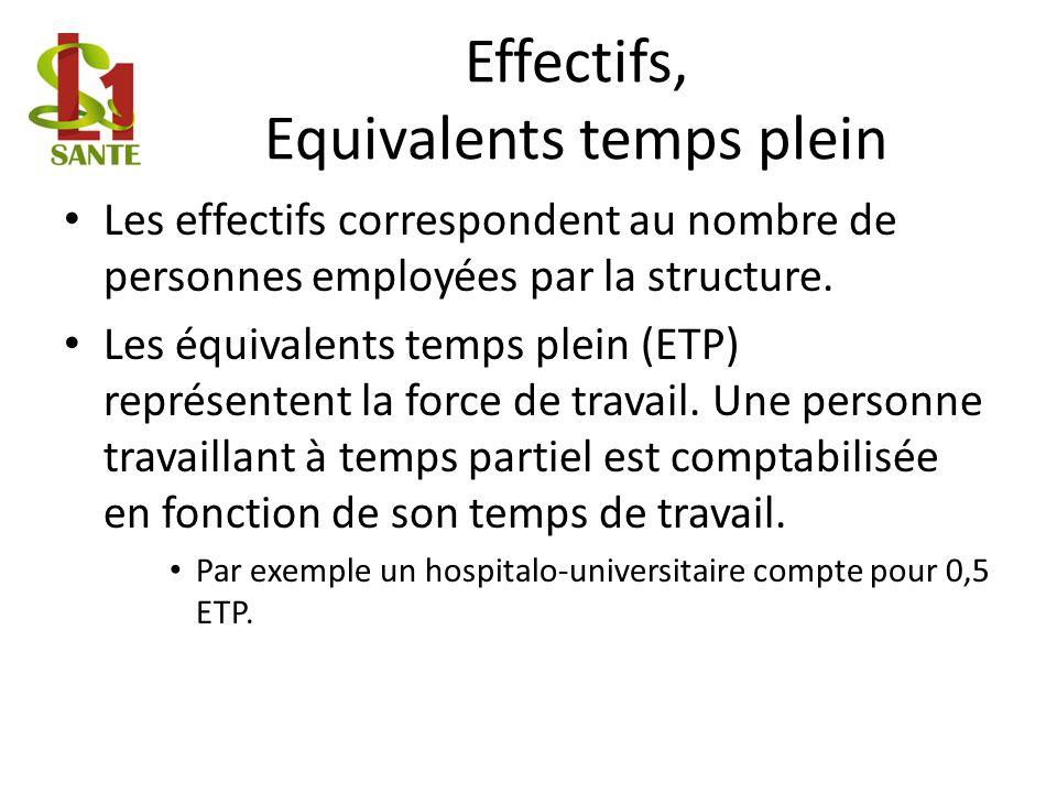 Effectifs, Equivalents temps plein Les effectifs correspondent au nombre de personnes employées par la structure.