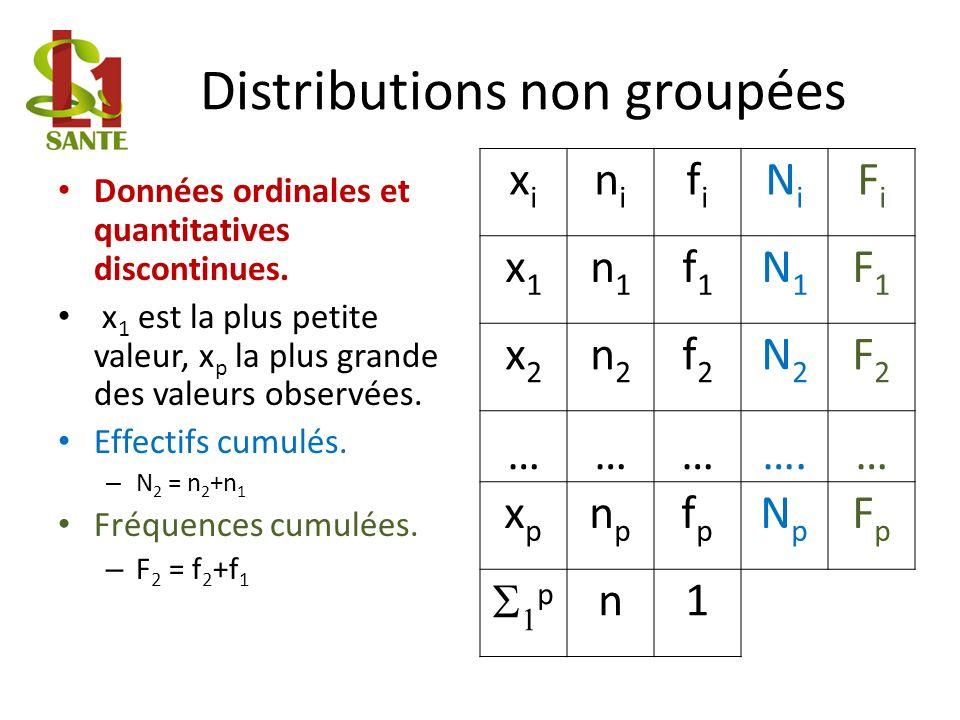 Distributions non groupées Données ordinales et quantitatives discontinues.