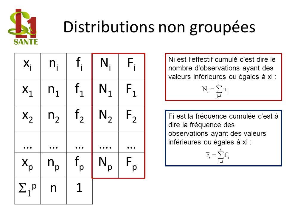 Distributions non groupées Ni est leffectif cumulé cest dire le nombre dobservations ayant des valeurs inférieures ou égales à xi : Fi est la fréquence cumulée cest à dire la fréquence des observations ayant des valeurs inférieures ou égales à xi : xixi nini fifi NiNi FiFi x1x1 n1n1 f1f1 N1N1 F1F1 x2x2 n2n2 f2f2 N2N2 F2F2 ………….… xpxp npnp fpfp NpNp FpFp p n1