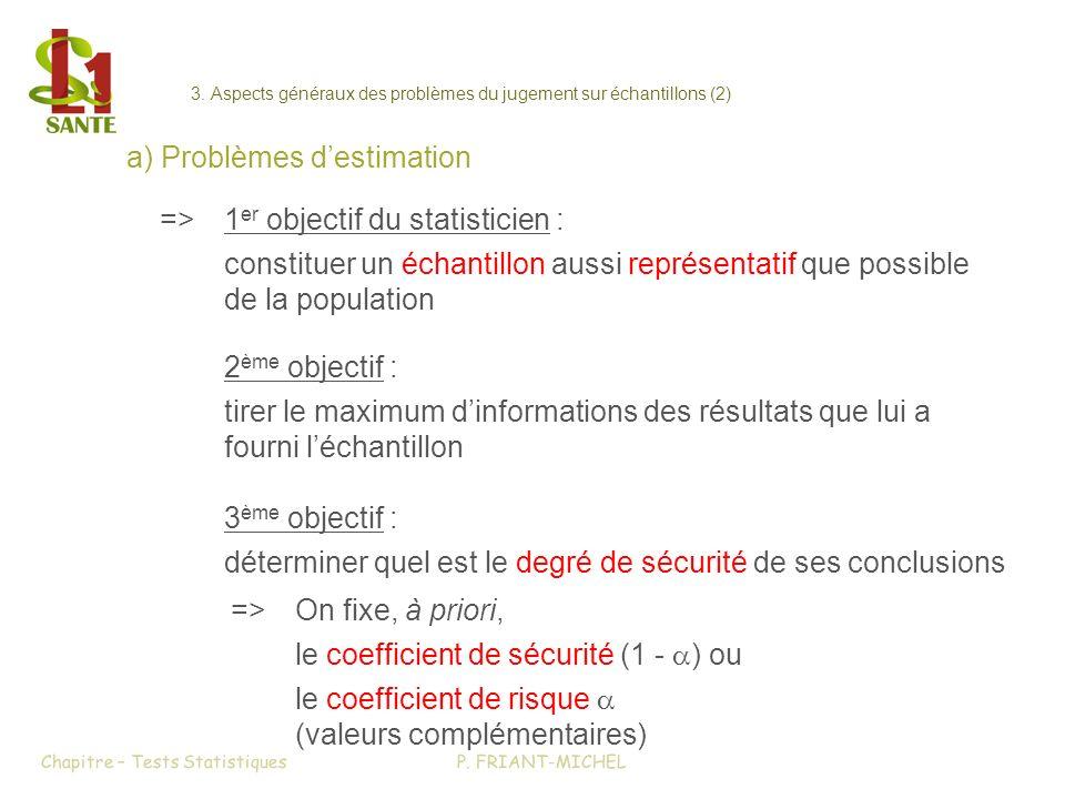 3. Aspects généraux des problèmes du jugement sur échantillons (2) a) Problèmes destimation =>1 er objectif du statisticien : constituer un échantillo