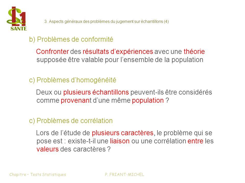 3. Aspects généraux des problèmes du jugement sur échantillons (4) Chapitre – Tests Statistiques b) Problèmes de conformité Confronter des résultats d