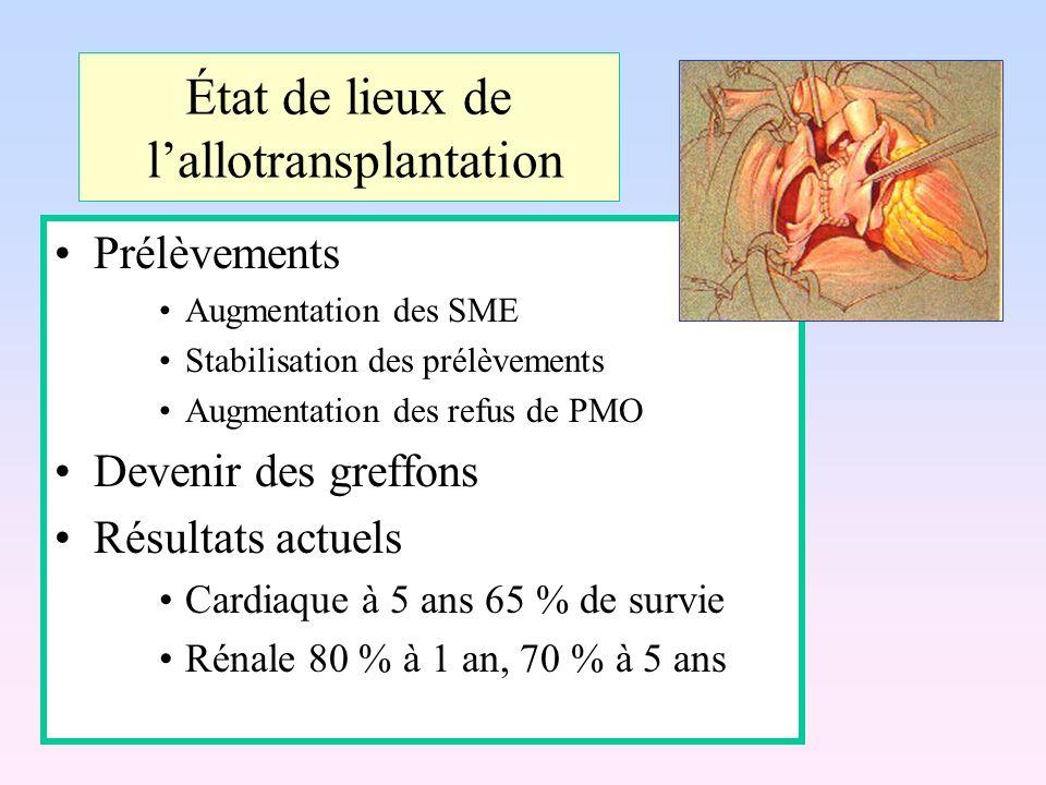 État de lieux de lallotransplantation Prélèvements Augmentation des SME Stabilisation des prélèvements Augmentation des refus de PMO Devenir des greff