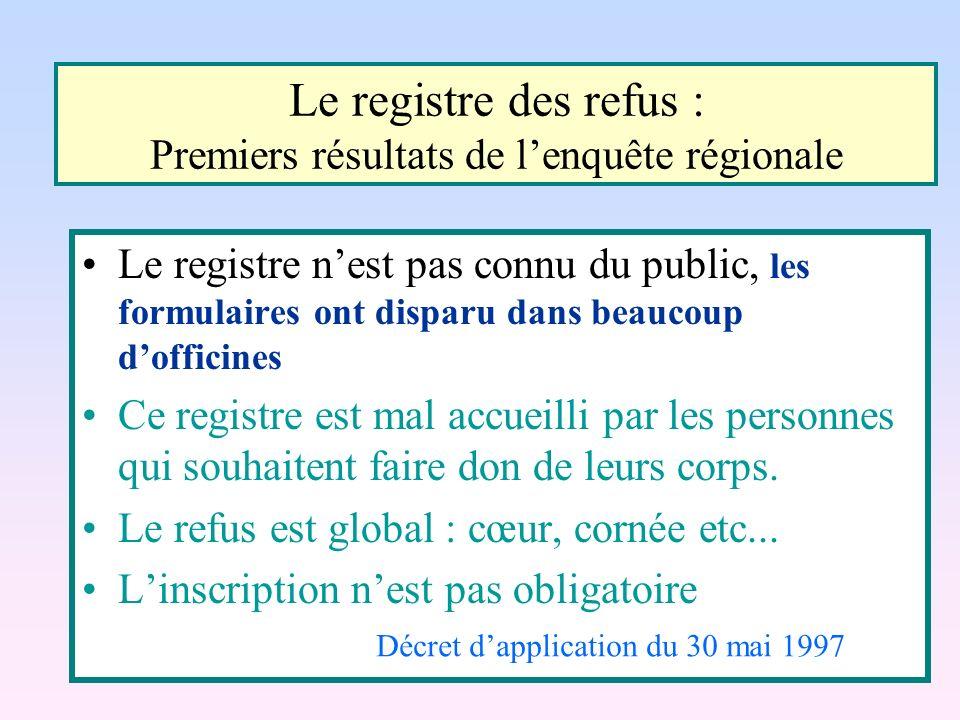 Le registre des refus : Premiers résultats de lenquête régionale Le registre nest pas connu du public, les formulaires ont disparu dans beaucoup doffi