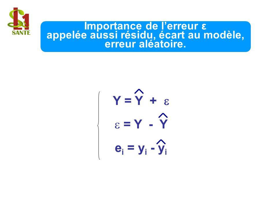 Importance de lerreur ε appelée aussi résidu, écart au modèle, erreur aléatoire. Y = Y + = Y - Y e i = y i - y i
