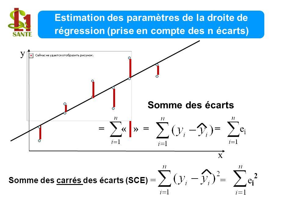 Estimation des paramètres de la droite de régression (prise en compte des n écarts) x y Somme des écarts = « » = = e i Somme des carrés des écarts (SC