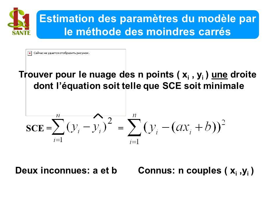 Estimation des paramètres du modèle par le méthode des moindres carrés Trouver pour le nuage des n points ( x i, y i ) une droite dont léquation soit