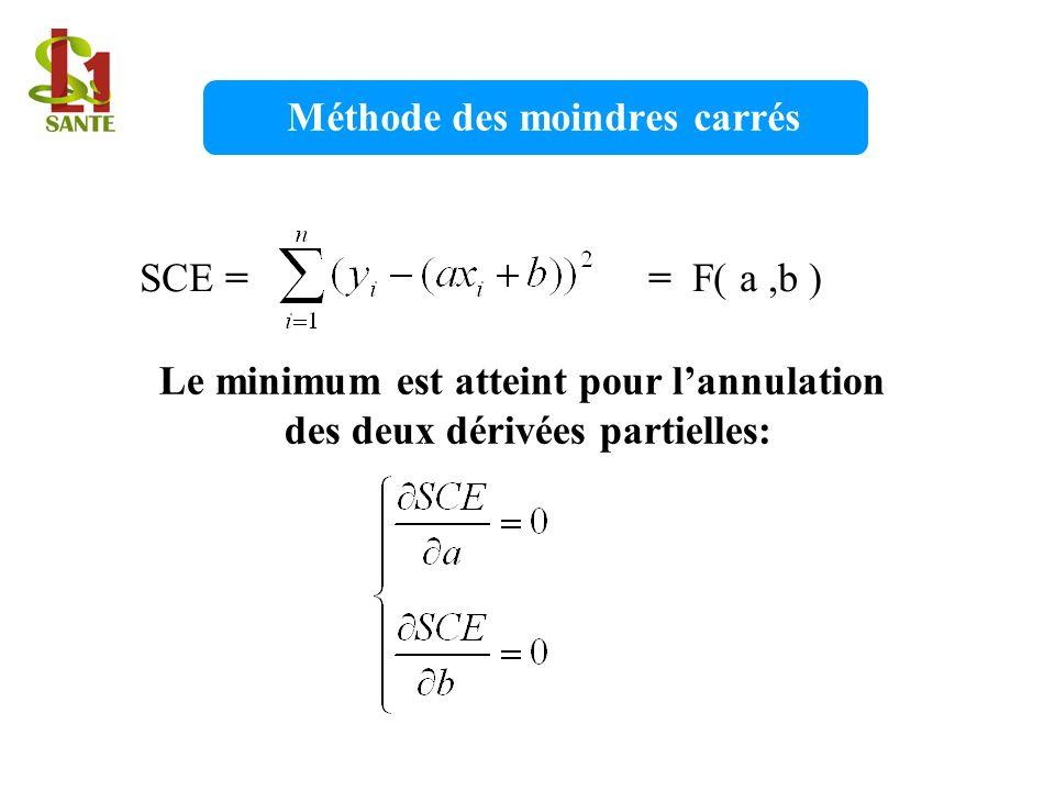 Méthode des moindres carrés SCE = = F( a,b ) Le minimum est atteint pour lannulation des deux dérivées partielles:
