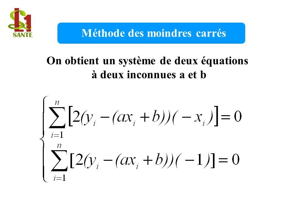 On obtient un système de deux équations à deux inconnues a et b Méthode des moindres carrés