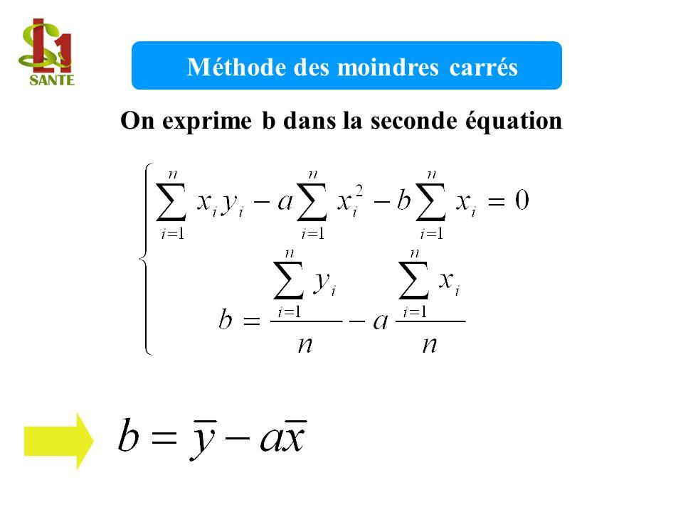 On exprime b dans la seconde équation Méthode des moindres carrés
