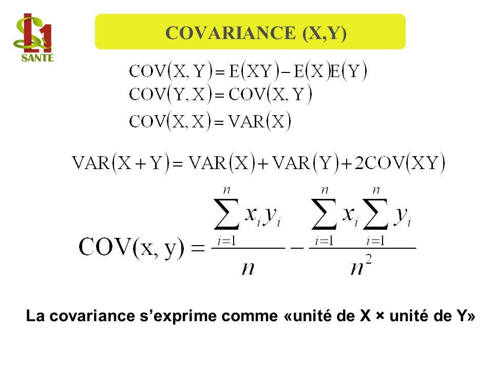COVARIANCE (X,Y) La covariance sexprime comme «unité de X × unité de Y»