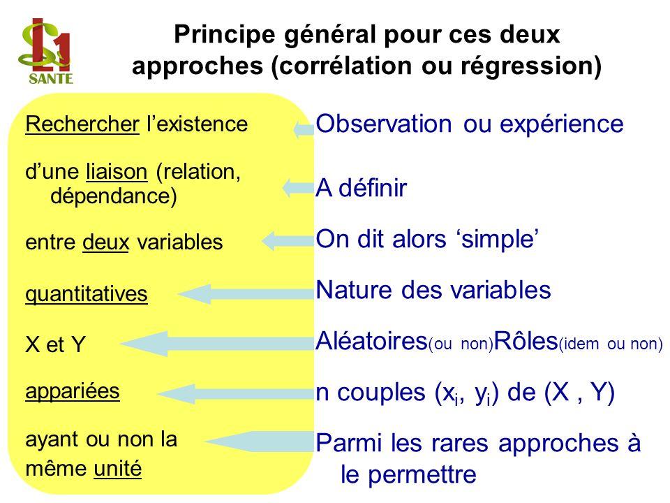 Rechercher lexistence dune liaison (relation, dépendance) entre deux variables quantitatives X et Y appariées ayant ou non la même unité Principe géné