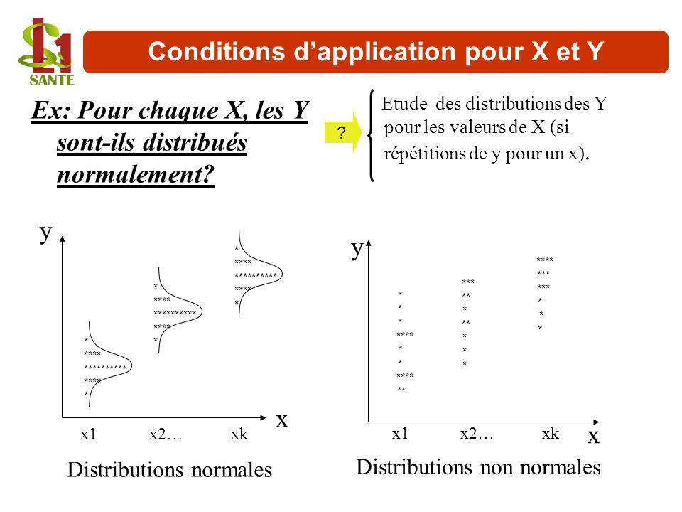 Ex: Pour chaque X, les Y sont-ils distribués normalement? Etude des distributions des Y pour les valeurs de X (si répétitions de y pour un x). x y Dis