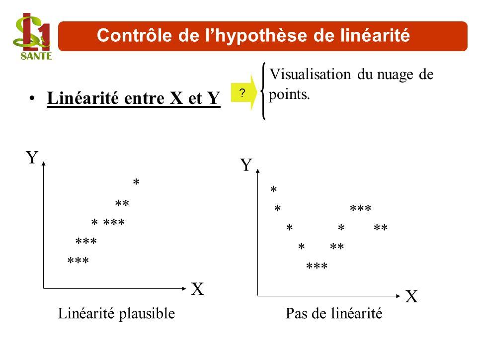 Contrôle de lhypothèse de linéarité Linéarité entre X et Y Visualisation du nuage de points. X Y * ** * *** *** X Y * * *** * ** Linéarité plausiblePa