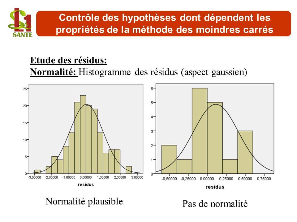 Etude des résidus: Normalité: Histogramme des résidus (aspect gaussien) Normalité plausible Pas de normalité Contrôle des hypothèses dont dépendent le