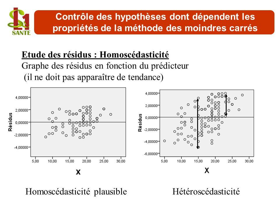 Etude des résidus : Homoscédasticité Graphe des résidus en fonction du prédicteur (il ne doit pas apparaître de tendance) Homoscédasticité plausibleHé