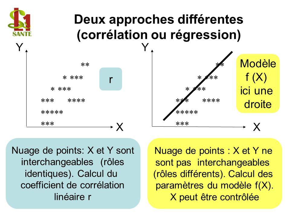 ** * *** *** **** ***** *** Deux approches différentes (corrélation ou régression) ** * *** *** **** ***** *** Nuage de points: X et Y sont interchang