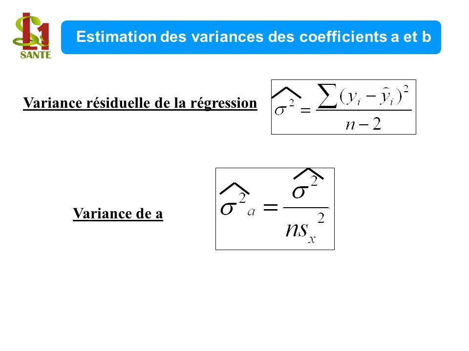 Variance résiduelle de la régression Variance de a Estimation des variances des coefficients a et b