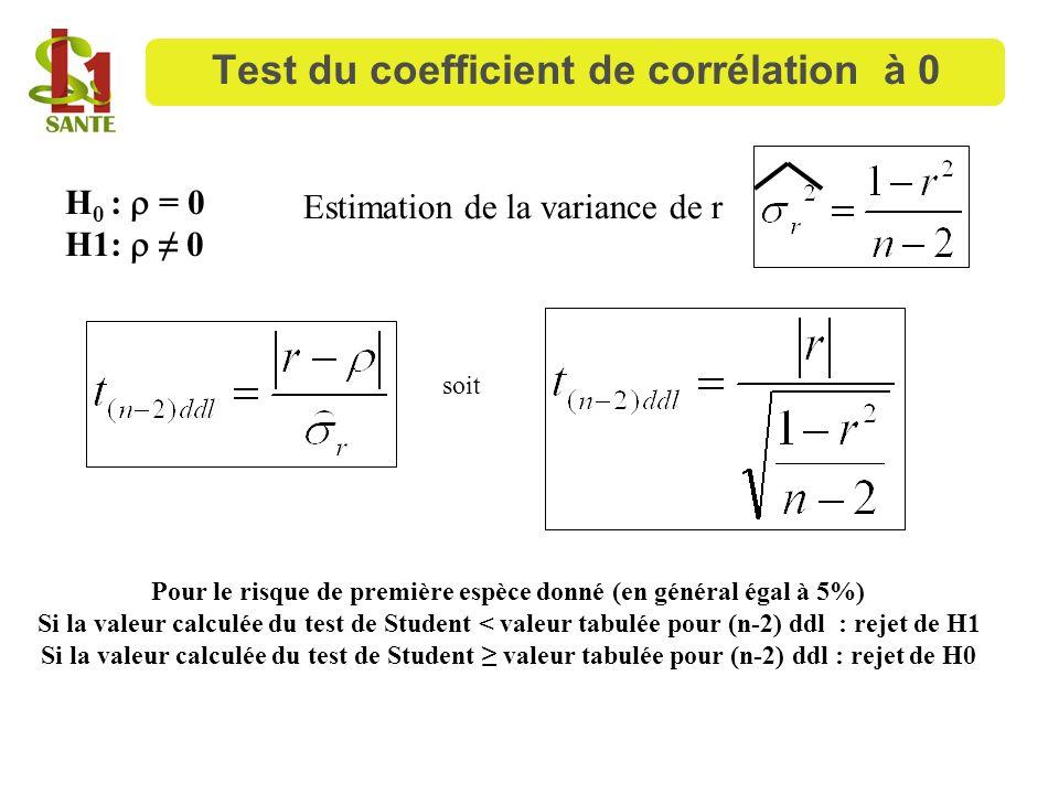 Test du coefficient de corrélation à 0 H 0 : = 0 H1: 0 soit Pour le risque de première espèce donné (en général égal à 5%) Si la valeur calculée du te