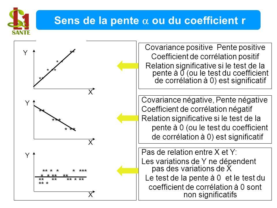 Covariance positive Pente positive Coefficient de corrélation positif Relation significative si le test de la pente à 0 (ou le test du coefficient de