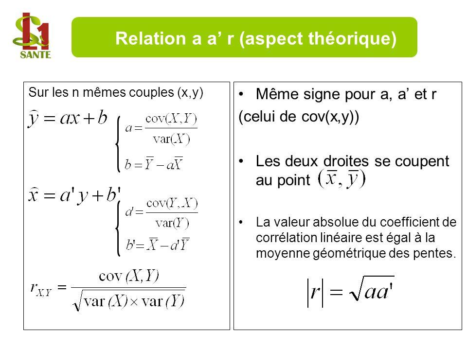 Sur les n mêmes couples (x,y) Même signe pour a, a et r (celui de cov(x,y)) Les deux droites se coupent au point La valeur absolue du coefficient de c