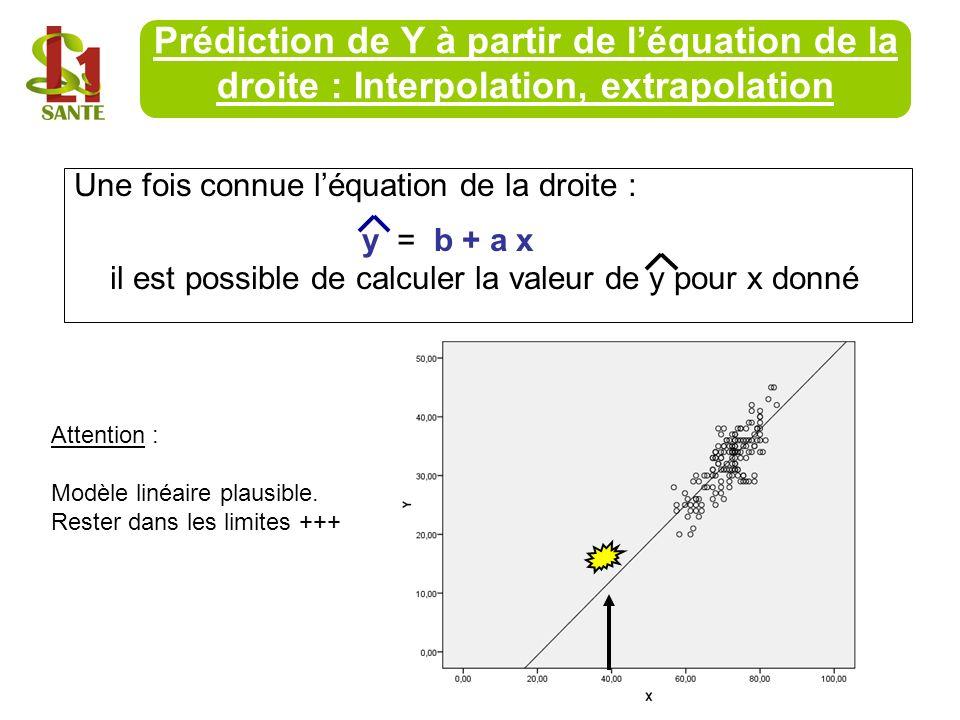 Une fois connue léquation de la droite : y = b + a x il est possible de calculer la valeur de y pour x donné Prédiction de Y à partir de léquation de