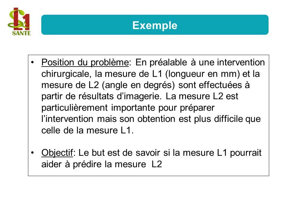 Position du problème: En préalable à une intervention chirurgicale, la mesure de L1 (longueur en mm) et la mesure de L2 (angle en degrés) sont effectu