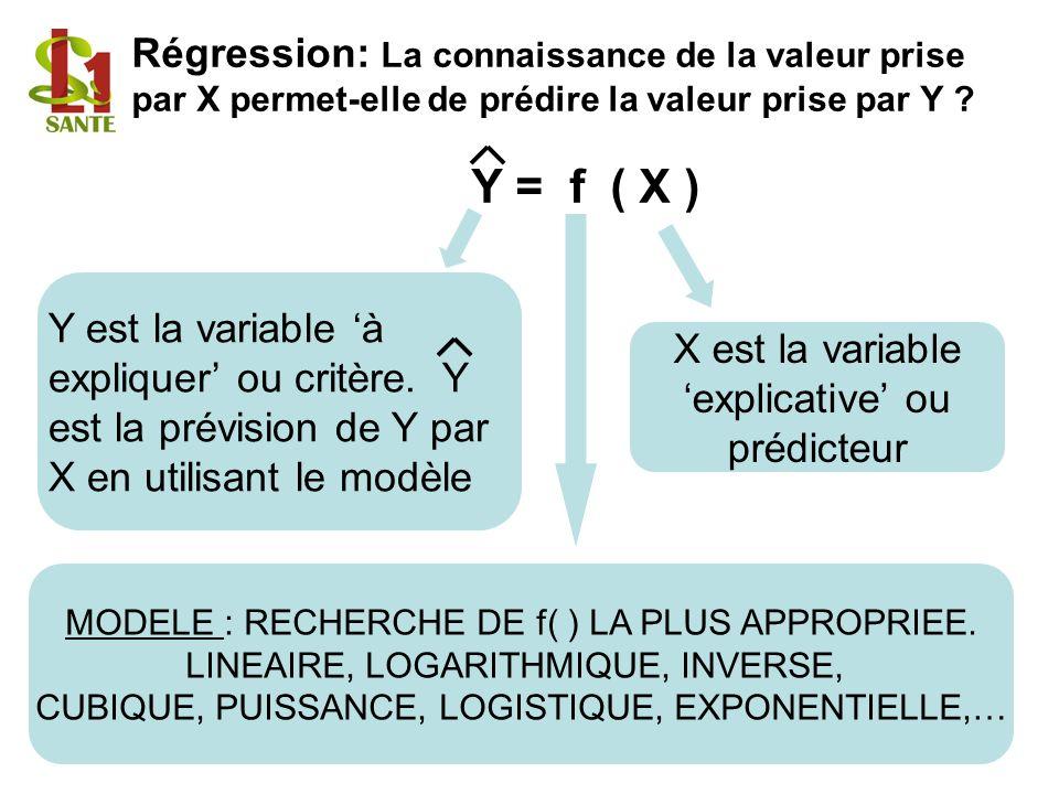 Régression: La connaissance de la valeur prise par X permet-elle de prédire la valeur prise par Y ? Y = f ( X ) X est la variable explicative ou prédi
