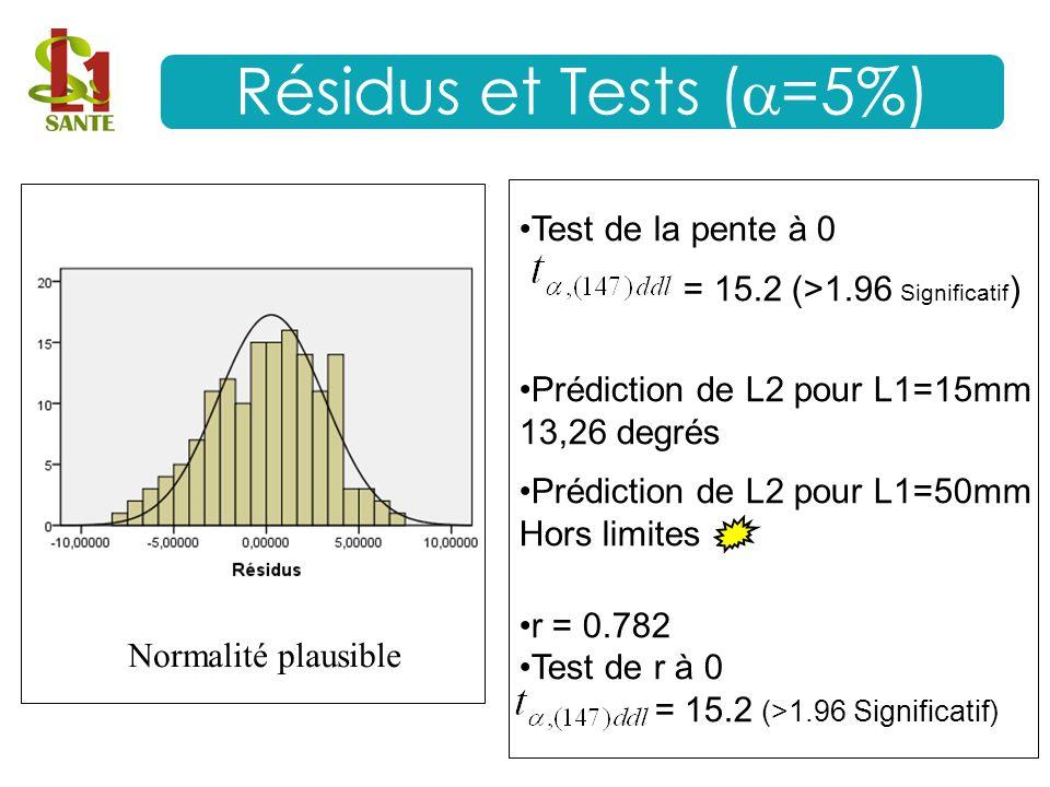 Test de la pente à 0 = 15.2 (>1.96 Significatif ) Prédiction de L2 pour L1=15mm 13,26 degrés Prédiction de L2 pour L1=50mm Hors limites r = 0.782 Test