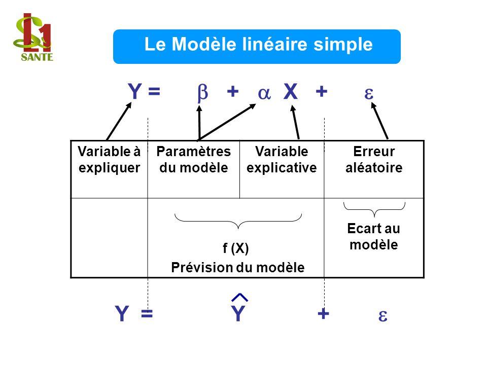 Le Modèle linéaire simple Y = + X + Variable à expliquer Paramètres du modèle Variable explicative Erreur aléatoire f (X) Prévision du modèle Ecart au