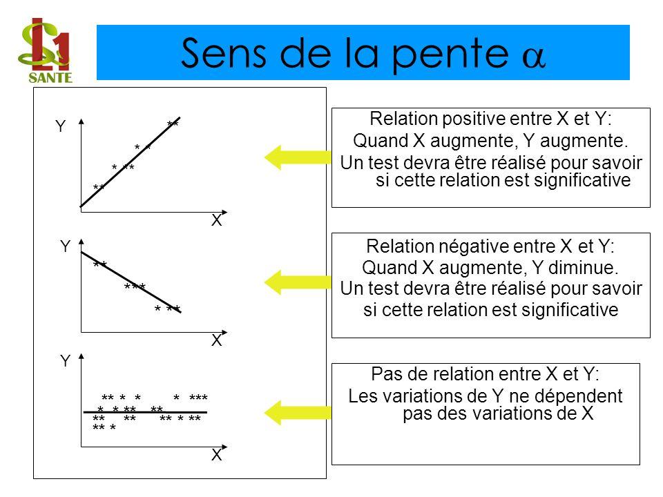 Relation positive entre X et Y: Quand X augmente, Y augmente. Un test devra être réalisé pour savoir si cette relation est significative Sens de la pe