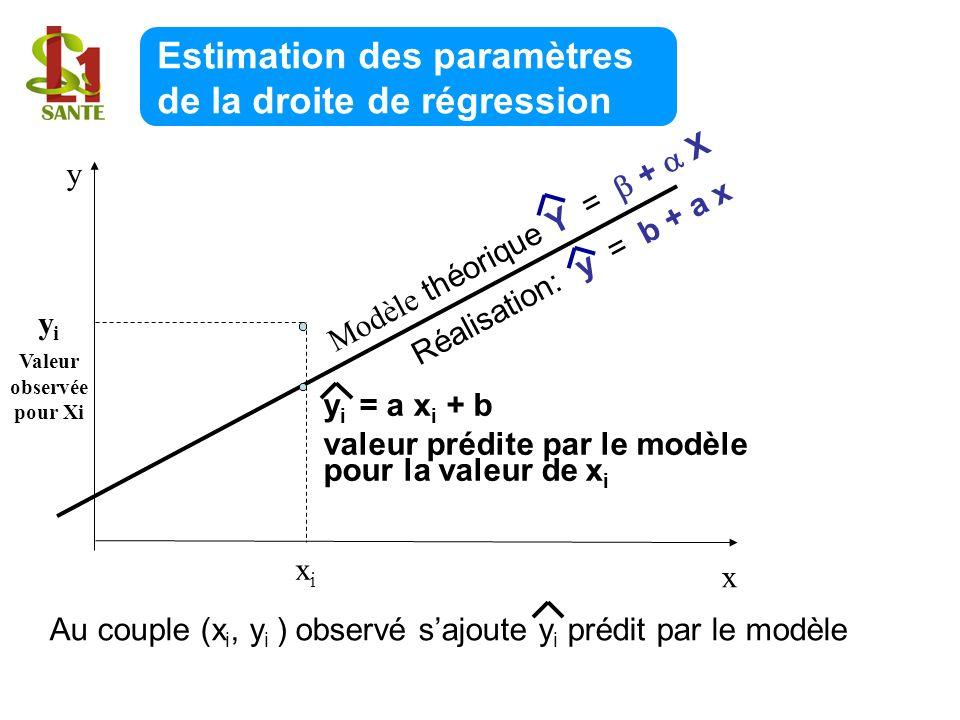 Estimation des paramètres de la droite de régression x y xixi y i Valeur observée pour Xi y i = a x i + b valeur prédite par le modèle pour la valeur