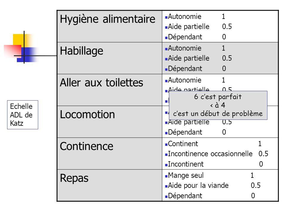 Hygiène alimentaire Autonomie 1 Aide partielle 0.5 Dépendant 0 Habillage Autonomie 1 Aide partielle 0.5 Dépendant 0 Aller aux toilettes Autonomie 1 Ai