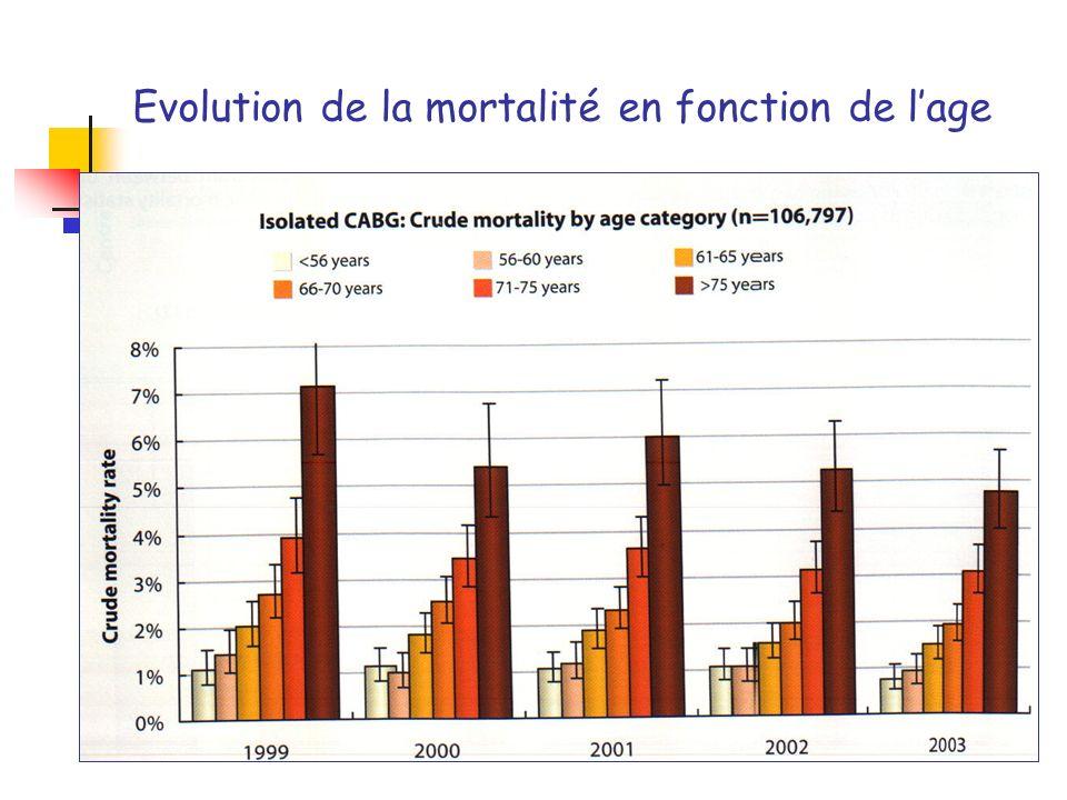Evolution de la mortalité en fonction de lage