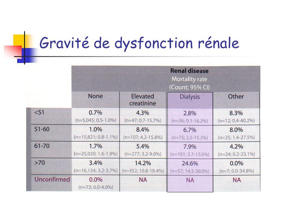 Gravité de dysfonction rénale